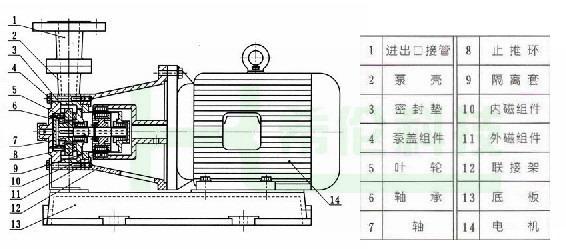 磁力旋涡泵