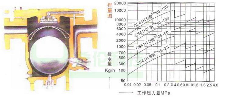 三,cs41h自动自由浮球式 结构特点: 1,能连续排水,性能稳定,排水量