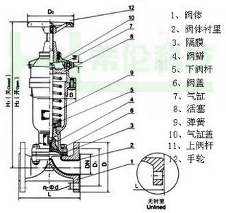 气动隔膜阀