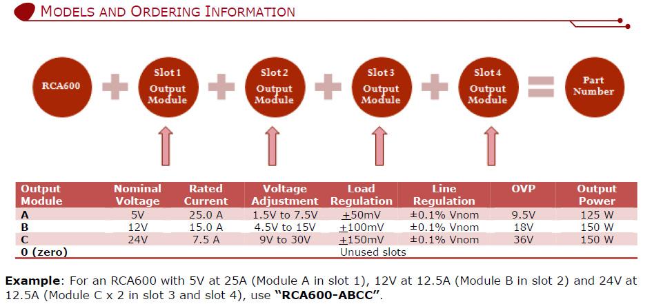 ROAL電源體積小RCA600-AAAA- 600W電源--圣馬電源專業代理進口電源