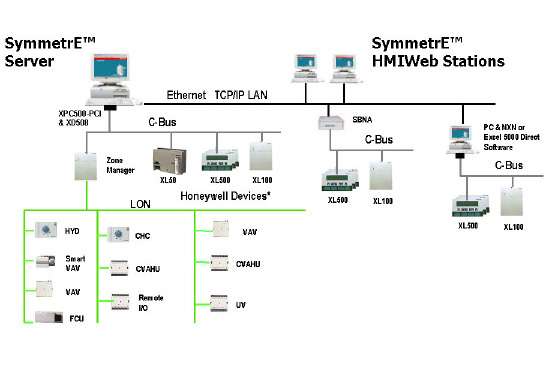 SymmetrE R310大楼管理系統