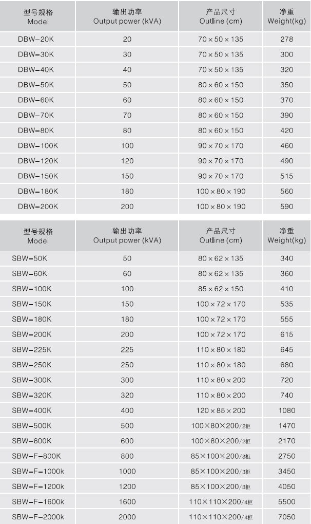 DBW SBW系列单三相全自动补偿电力必威登录网站