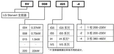 LG變頻器iG5
