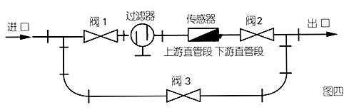 智能型液体涡轮流量计