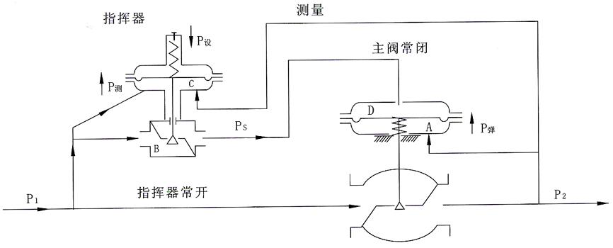 指挥器操作自力式压力调节阀