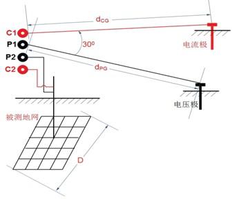 如果土壤电阻率均匀,可采用dcg和dpg相等的等腰三角形布线,此时两根