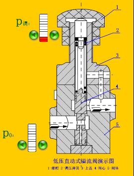 先导式溢流阀什么情况下会有液压油流过k口,为什么?它图片