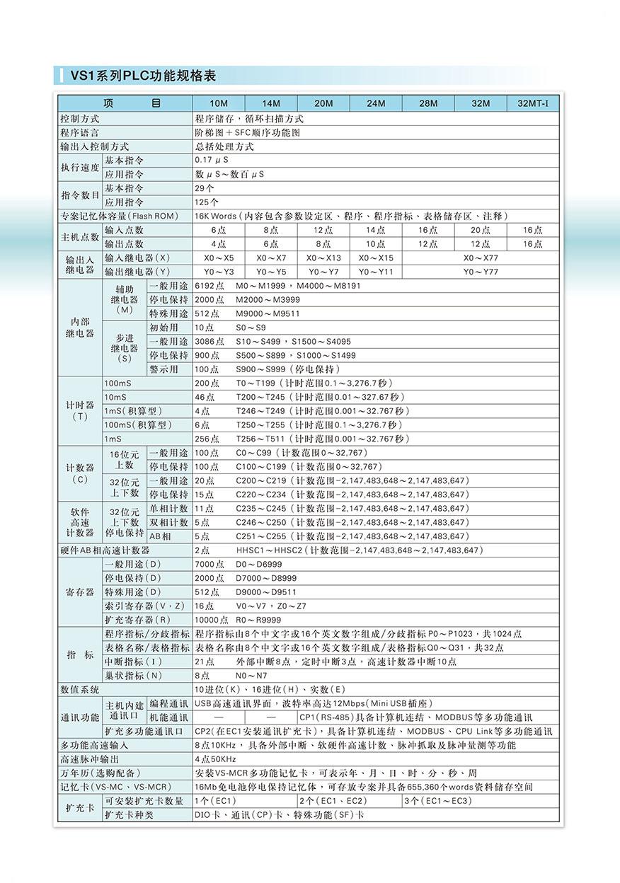 丰炜PLC可编程控制器VS1-14MT-D5