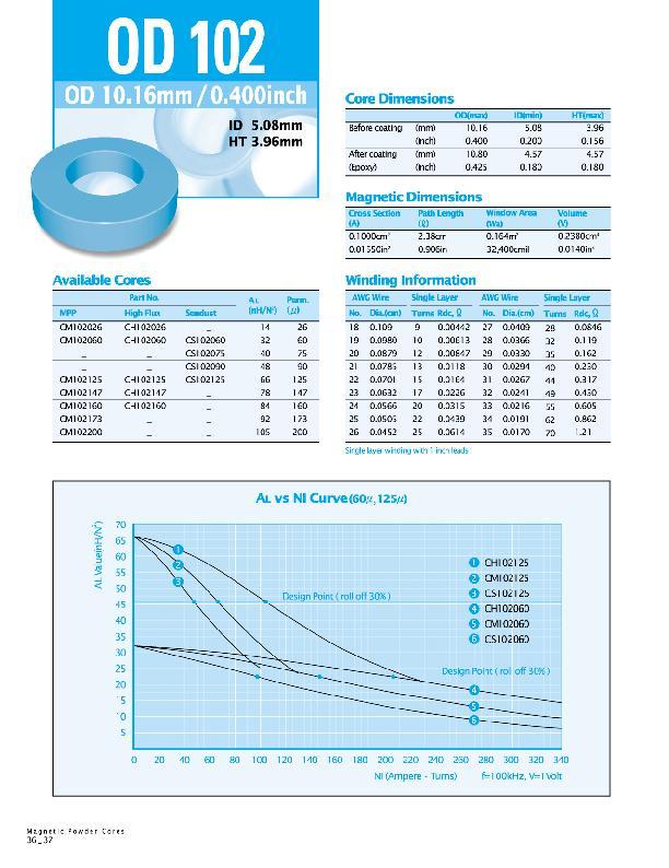 韩国CSC铁硅铝磁环CS102060
