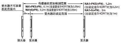 检测距离是在投光器和受光器之间可设定的范围