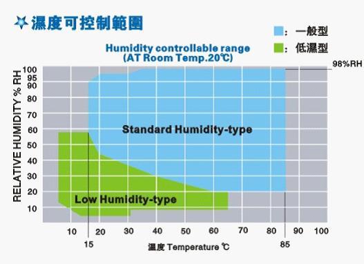 恒温恒湿试验箱湿度可控范围