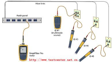 SimpliFiber® Pro光功率计及光缆测试工具包