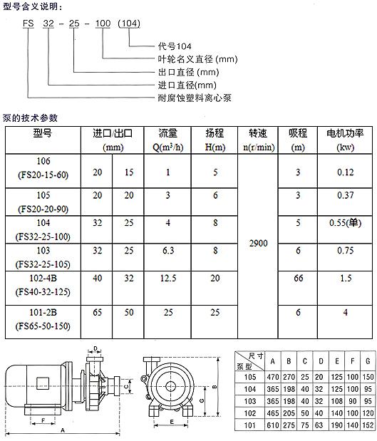 106型單吸直聯式塑料離心泵