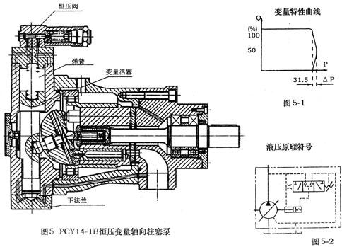 液压泵-供应25pcy14-1b图片