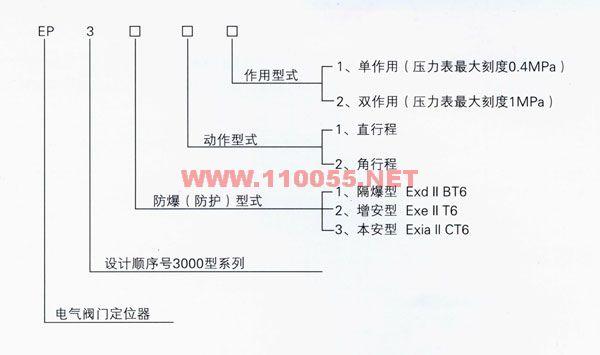 EP-9112   EP-9211  EP-9221   EP-9222   电气阀门定位器