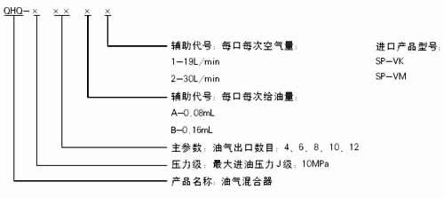 QHQ-J4A1  QHQ-J4A2  QHQ-J4B1 QHQ-J4B2  QHQ-J6A1   油气分配混合器