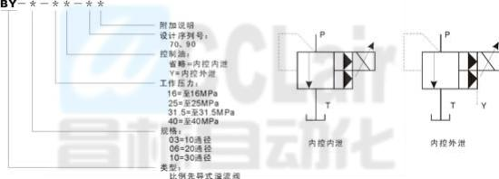 by-03,by-06,by-10比例先导式溢流阀图片