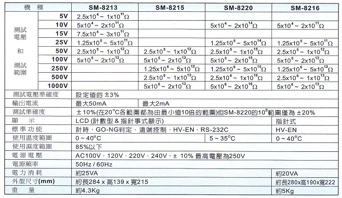 SM-8200超高电阻表