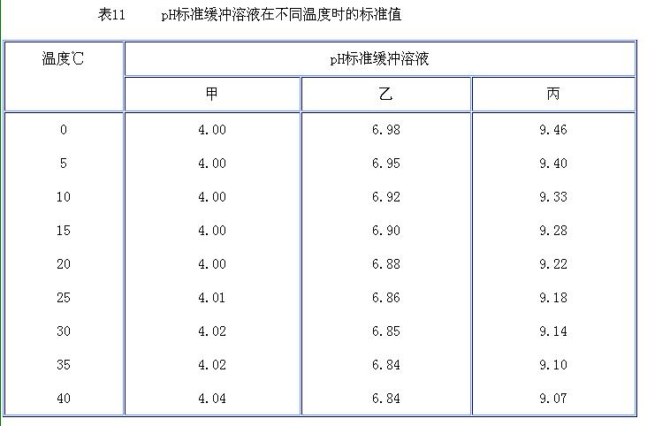 《ph测量用缓冲溶液制备方法》配制出的标准缓冲溶液