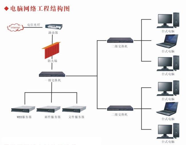 昆山网络工程