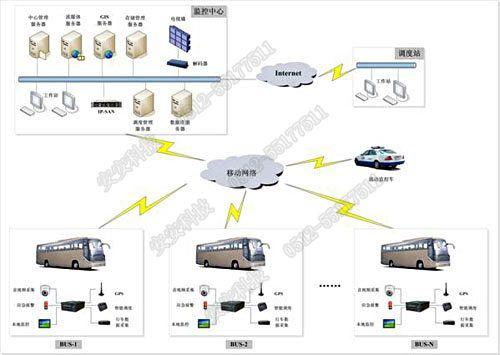 无线视频监控管理系统由监控中心