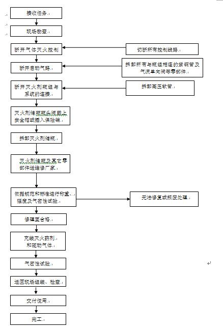 图:                                           七,气体灭火系统