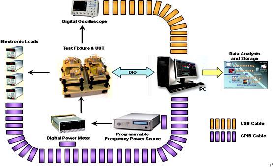 开关电源自动测试系统