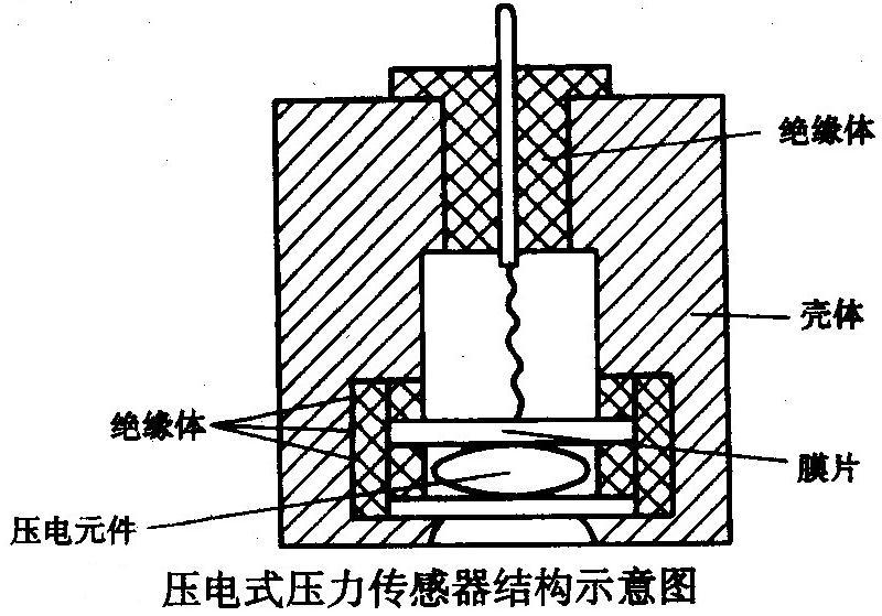 压电式压力传感器结构如下