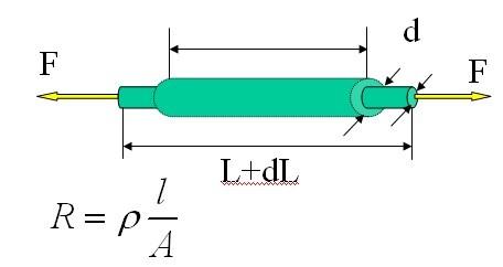 应变式传感器工作原理