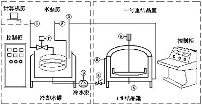无菌,无人重结晶室 ,三方控制系统流程图