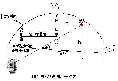 全站仪 隧星数字化测量集成系统软件