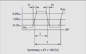 Output Waveform