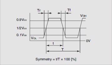 Output Waveform