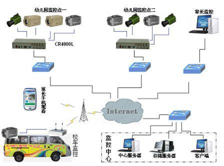 幼儿园高清网络视频监控案例图片