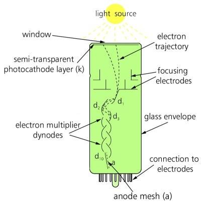 光电倍增管