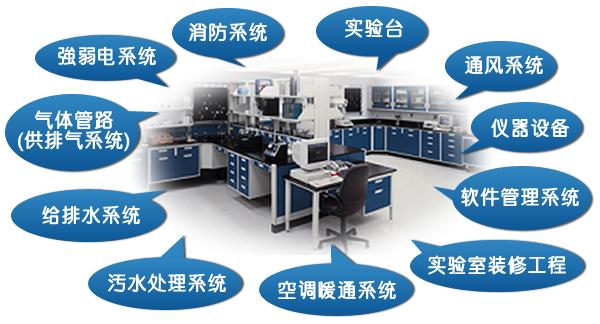实验室配电系统设计 实验室的配电系统是根据实验仪器和设备的具体要求,经过专业的设计人员综合多方面因素设计完成的,与普通建筑有很大区别。因为,实验室仪器设备对电路的要求比较复杂,并不是通常人们所认为的那样,只要满足最大电压和最大功率的要求就可以了。事实上有很多仪器设备对电路都有特殊的要求(例如静电接地、断电保护等)。  实验室空调系统设计 通用实验室的夏季空气调节室内计算参数为:温度26~28,相对湿度小于65%。专用实验室的空气调节室内计算参数应按工艺要求确定。空调系统的主要作用是控制实验室的温湿度。空调