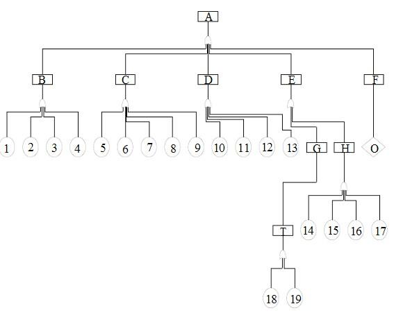 画出逻辑框图,(即故障树)
