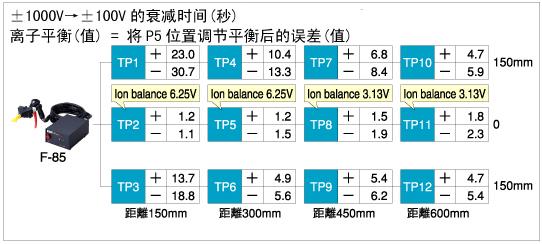 日本HOZAN宝三F-85静电去除枪