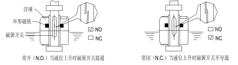 uqk-10b-5021/uqk-10b-5044/uqk-10p-5011uqk-10系列浮球液位控制器