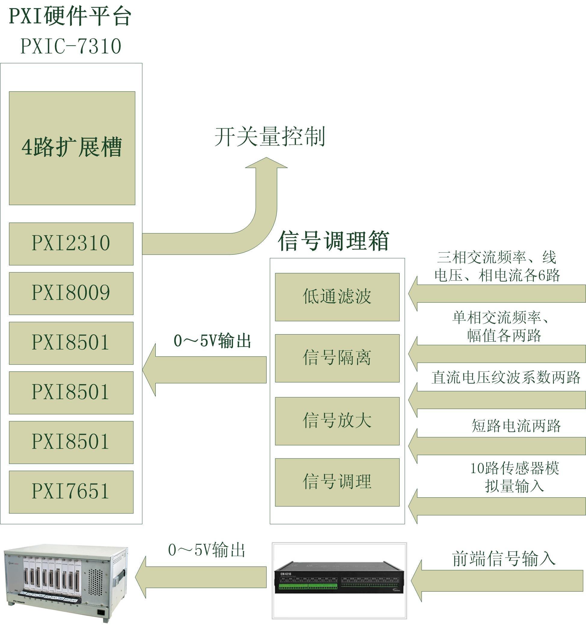 发动机对于一个动力系统来说起着决定性的作用,所以对其测试也是一个重要的项目,本测试系统由3U 10槽PXI7310机箱、PXI7651控制器、信号调理箱、数据采集模块PXI8009、PXI8501,数字IO模块PXI2310组成。首先,将发动机输出的非标准前端信号通过信号调理箱,调理成系统可识别的标准信号,再由数据采集模块采集发动机的输出信号(包括三相交流频率、三相交流线电压、三相交流相电流、单相交流频率、单相交流电压、29V直流纹波、29V短路电流、温度/流量/振动等信号),数字IO模块进行发动机的状态