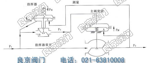 zzyvp微压指挥器操作自力式压力调节阀图片