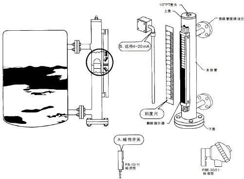 供应上海斯齐fb磁翻板液位计