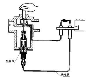 煤气灶原理结构图