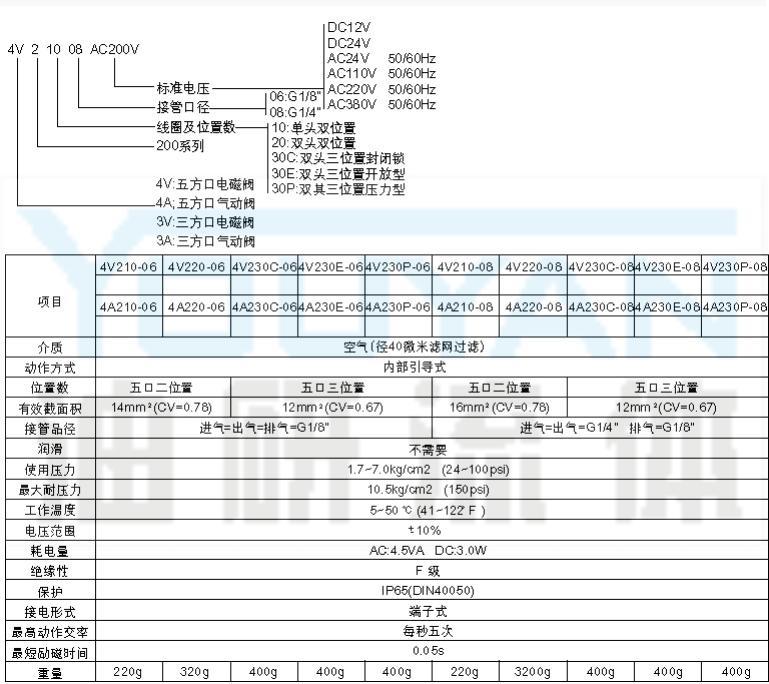 三位五通气控阀 4A230E-06 4A230P-06 4A230-06 4A230C-06   油研气控阀 YOUYAN 油研