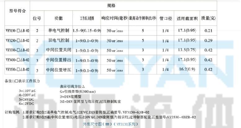 电磁阀 KVF3430-5GB-02 KVF3430-6GB-02 KVF3430-3GB-02 KVF3430-4GB-02