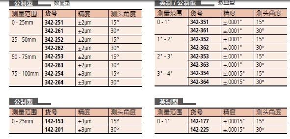 尖爪千分尺 日本三丰尖爪千分尺342