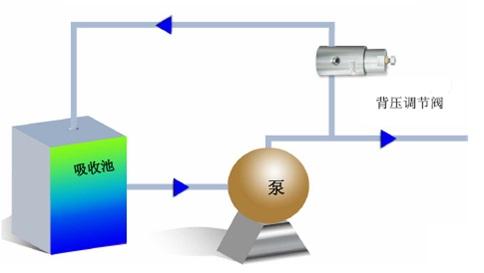减压阀与背压阀的应用场合图片