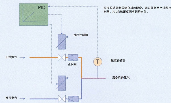 流量控制阀最大口径dn50,最大操作压力25bar,流量大,完全适用于蒸汽