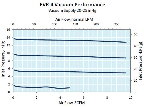duray为某飞机维修企业提供大流量真空度控制阀技术支持