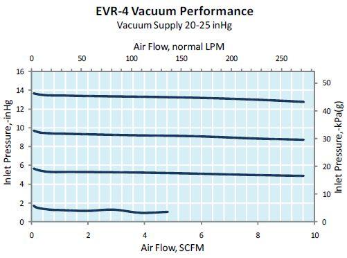 duray为某飞机维修企业提供大流量真空度控制阀技术